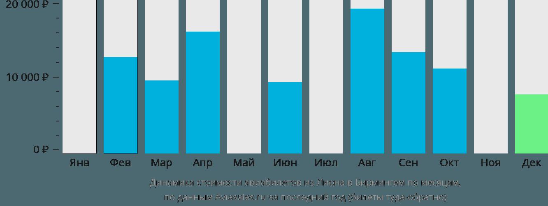 Динамика стоимости авиабилетов из Лиона в Бирмингем по месяцам