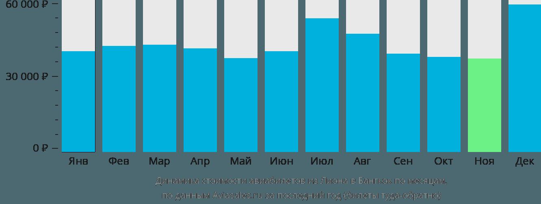 Динамика стоимости авиабилетов из Лиона в Бангкок по месяцам
