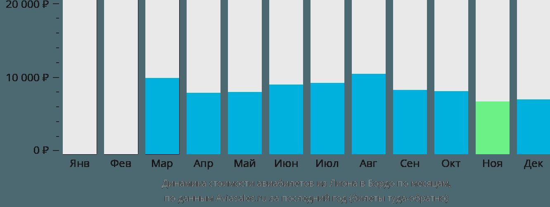 Динамика стоимости авиабилетов из Лиона в Бордо по месяцам