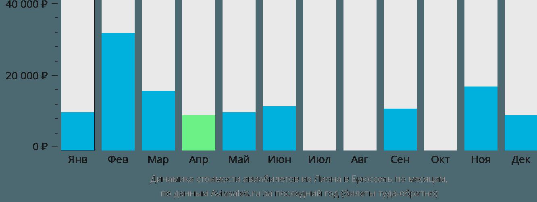 Динамика стоимости авиабилетов из Лиона в Брюссель по месяцам