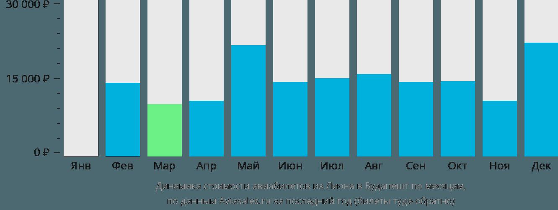 Динамика стоимости авиабилетов из Лиона в Будапешт по месяцам