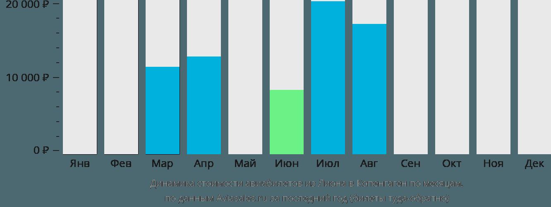 Динамика стоимости авиабилетов из Лиона в Копенгаген по месяцам