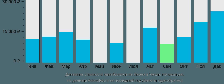 Динамика стоимости авиабилетов из Лиона в Чехию по месяцам