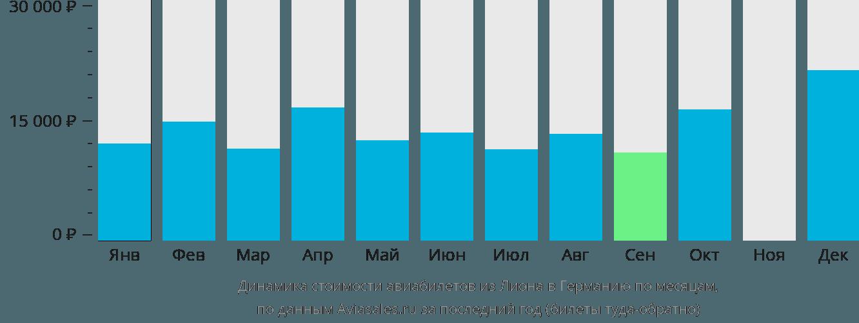 Динамика стоимости авиабилетов из Лиона в Германию по месяцам