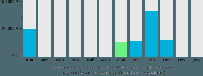 Динамика стоимости авиабилетов из Лиона в Дюссельдорф по месяцам
