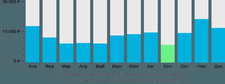 Динамика стоимости авиабилетов из Лиона в Испанию по месяцам
