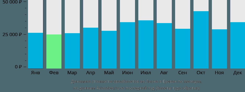 Динамика стоимости авиабилетов из Лиона в Ереван по месяцам