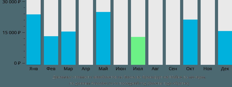 Динамика стоимости авиабилетов из Лиона во Франкфурт-на-Майне по месяцам