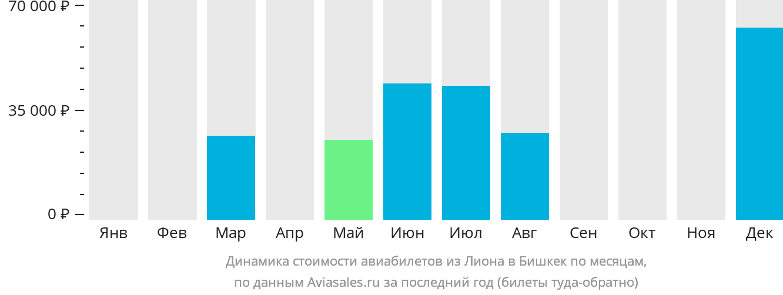 Динамика стоимости авиабилетов из Лиона в Бишкек по месяцам