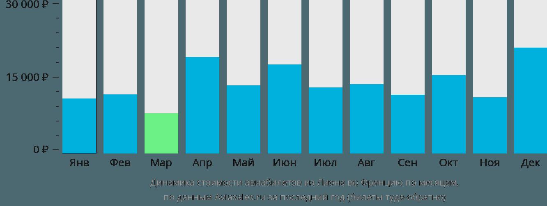 Динамика стоимости авиабилетов из Лиона во Францию по месяцам