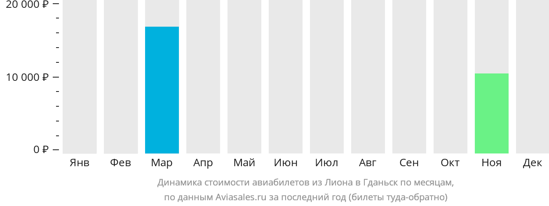 Динамика стоимости авиабилетов из Лиона в Гданьск по месяцам