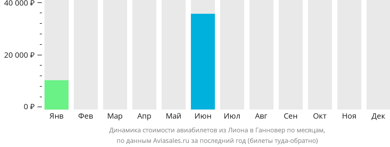 Динамика стоимости авиабилетов из Лиона в Ганновер по месяцам