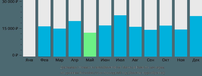 Динамика стоимости авиабилетов из Лиона в Киев по месяцам