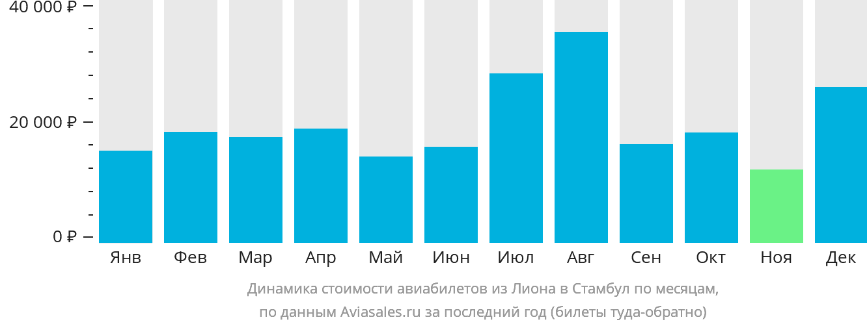 Динамика стоимости авиабилетов из Лиона в Стамбул по месяцам