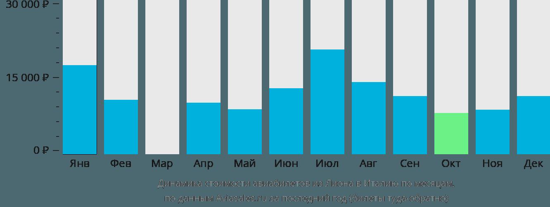 Динамика стоимости авиабилетов из Лиона в Италию по месяцам
