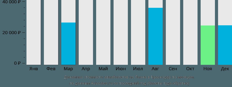 Динамика стоимости авиабилетов из Лиона в Краснодар по месяцам