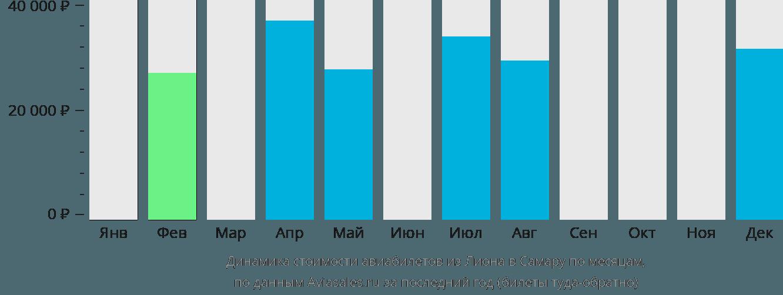 Динамика стоимости авиабилетов из Лиона в Самару по месяцам
