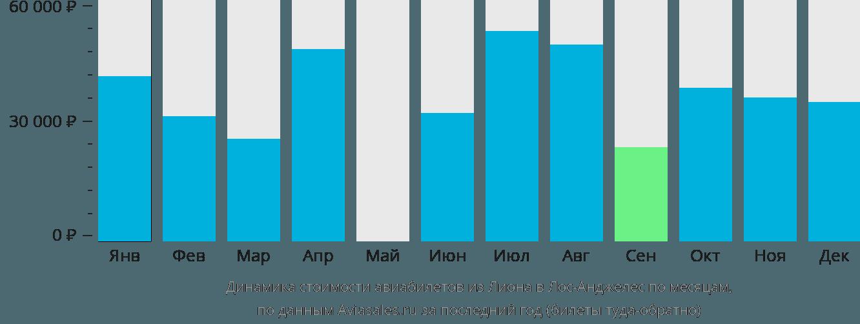 Динамика стоимости авиабилетов из Лиона в Лос-Анджелес по месяцам