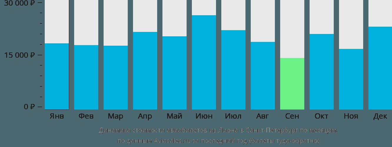 Динамика стоимости авиабилетов из Лиона в Санкт-Петербург по месяцам