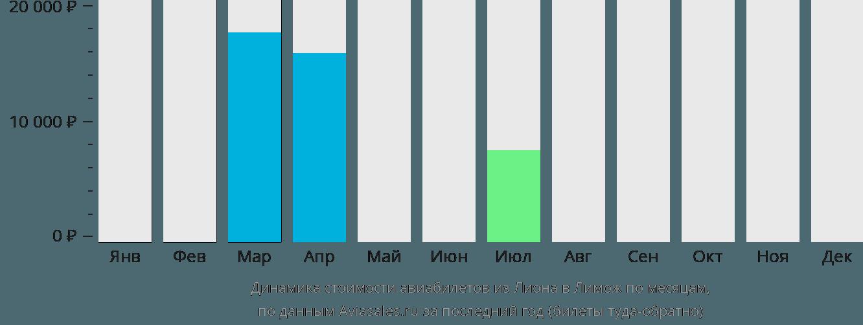Динамика стоимости авиабилетов из Лиона в Лимож по месяцам