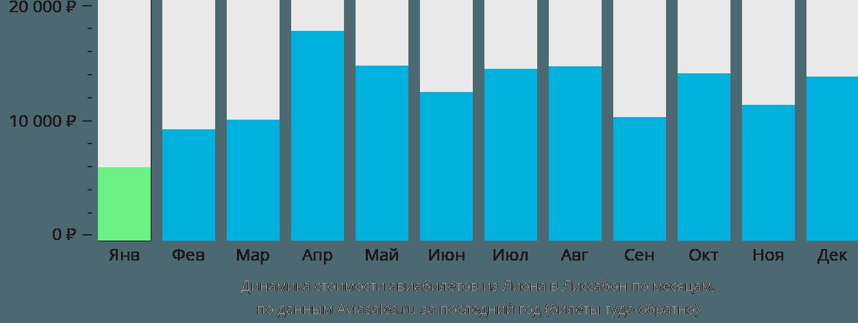 Динамика стоимости авиабилетов из Лиона в Лиссабон по месяцам