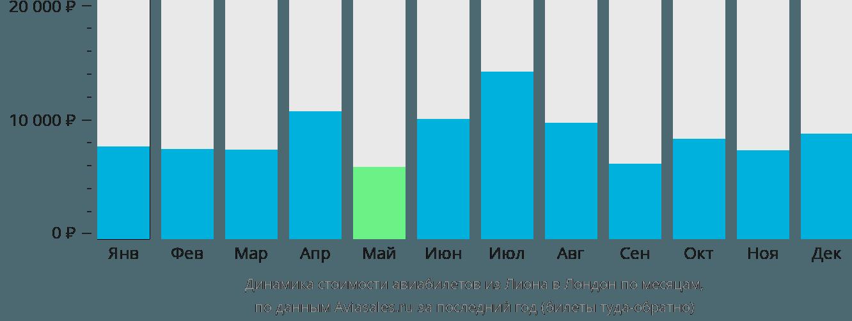 Динамика стоимости авиабилетов из Лиона в Лондон по месяцам