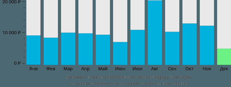 Динамика стоимости авиабилетов из Лиона в Мадрид по месяцам