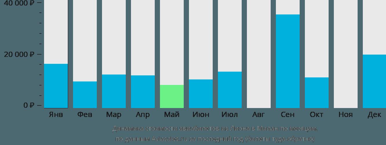 Динамика стоимости авиабилетов из Лиона в Милан по месяцам