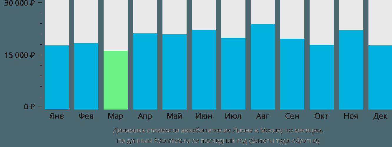 Динамика стоимости авиабилетов из Лиона в Москву по месяцам