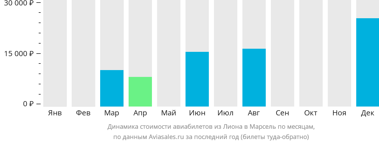 Динамика стоимости авиабилетов из Лиона в Марсель по месяцам