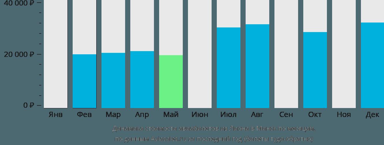 Динамика стоимости авиабилетов из Лиона в Минск по месяцам