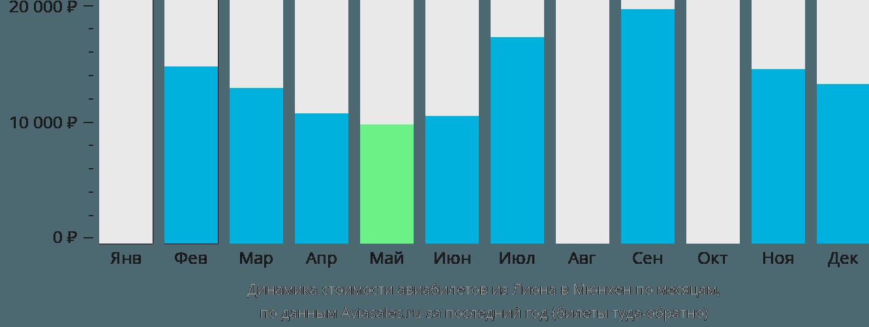 Динамика стоимости авиабилетов из Лиона в Мюнхен по месяцам