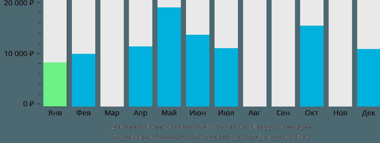 Динамика стоимости авиабилетов из Лиона в Ниццу по месяцам