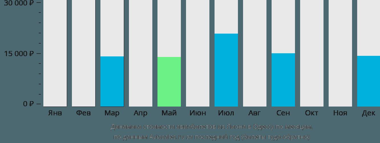 Динамика стоимости авиабилетов из Лиона в Одессу по месяцам