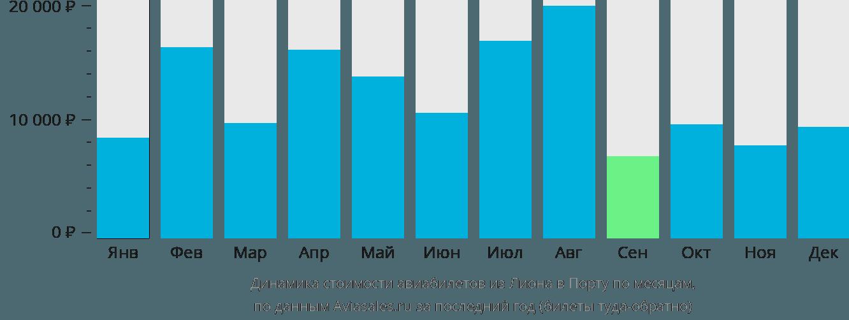Динамика стоимости авиабилетов из Лиона в Порту по месяцам