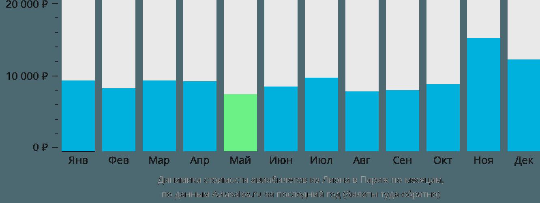 Динамика стоимости авиабилетов из Лиона в Париж по месяцам