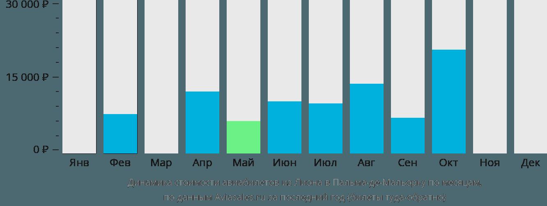 Динамика стоимости авиабилетов из Лиона в Пальма-де-Майорку по месяцам