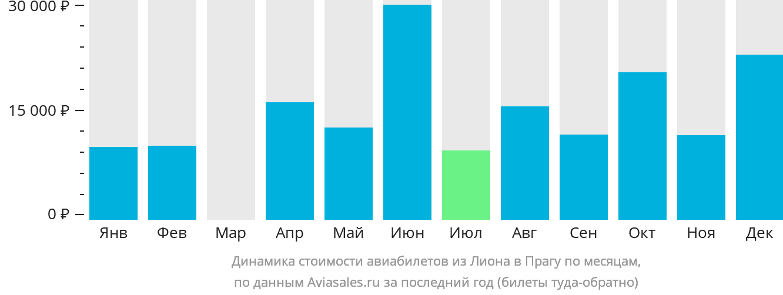 Динамика стоимости авиабилетов из Лиона в Прагу по месяцам