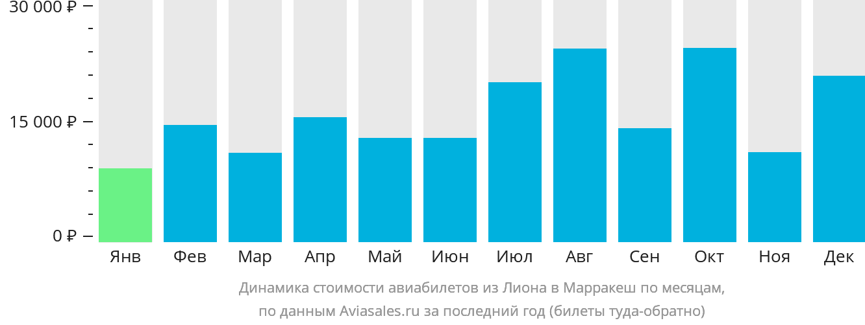 Динамика стоимости авиабилетов из Лиона в Марракеш по месяцам