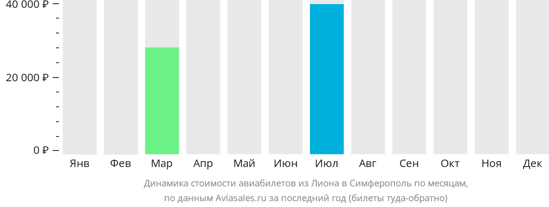 Динамика стоимости авиабилетов из Лиона в Симферополь по месяцам