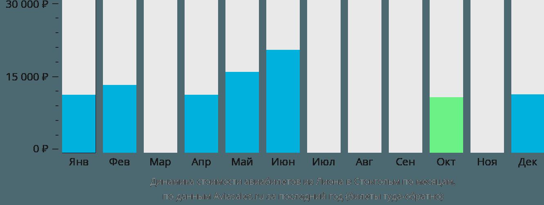 Динамика стоимости авиабилетов из Лиона в Стокгольм по месяцам