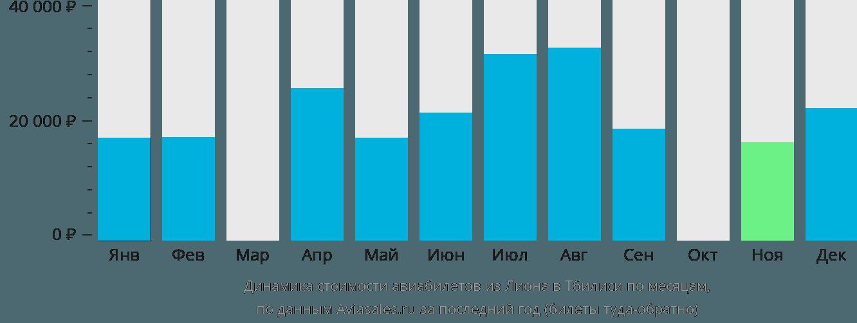 Динамика стоимости авиабилетов из Лиона в Тбилиси по месяцам