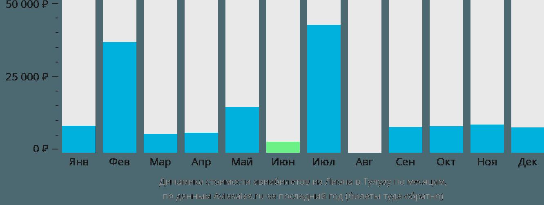 Динамика стоимости авиабилетов из Лиона в Тулузу по месяцам