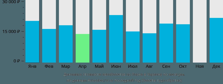 Динамика стоимости авиабилетов из Лиона в Украину по месяцам