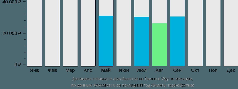 Динамика стоимости авиабилетов из Лиона в Уфу по месяцам