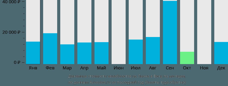 Динамика стоимости авиабилетов из Лиона в Вену по месяцам