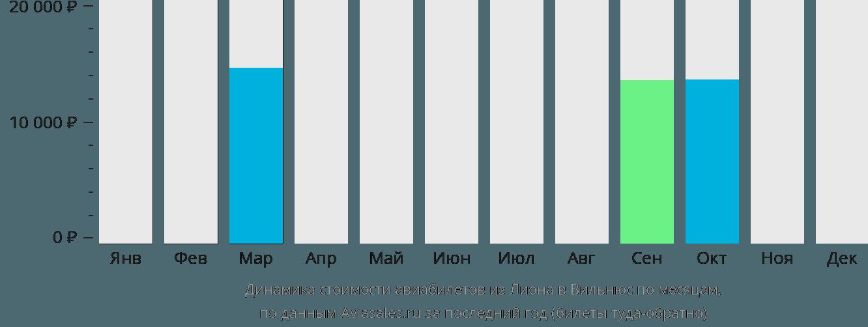 Динамика стоимости авиабилетов из Лиона в Вильнюс по месяцам