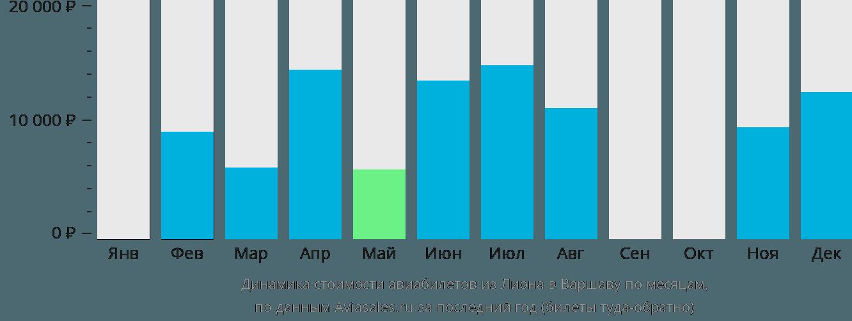 Динамика стоимости авиабилетов из Лиона в Варшаву по месяцам