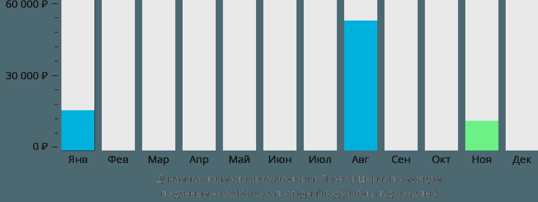 Динамика стоимости авиабилетов из Лиона в Цюрих по месяцам