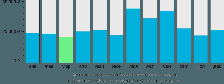 Динамика стоимости авиабилетов из Ченная по месяцам